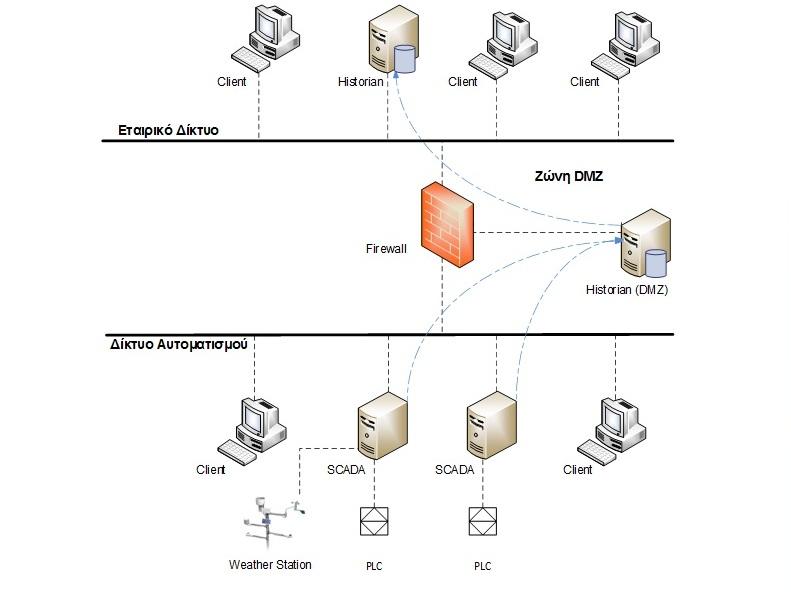 Ολοκληρωμένο Σύστημα Ελέγχου Τηλεμετρίας & Αυτοματισμών Δικτύου Ύδρευσης Δήμου Ρήγα Φεραίου